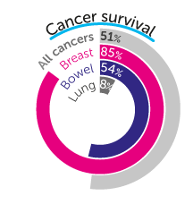 Cancer survival statistics from Cancer Research UK